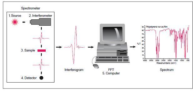 Yokkkk...Mengenal FTIR (Fourier Transform Infra Red)