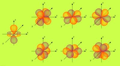 bentuk orbital f tiga dimensi