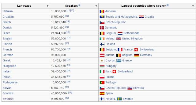 Translation services European, EU languages