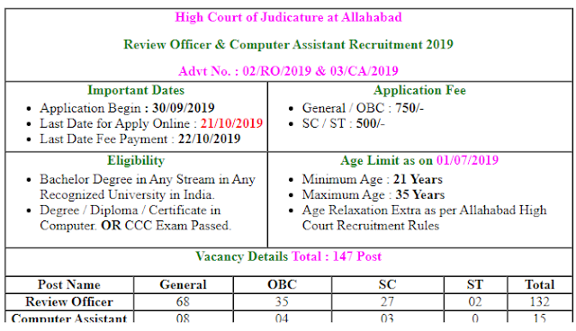 Allahabad High Court RO, CA Online Form 2019 || Review Officer & Computer Assistant Recruitment 2019 ||