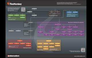 FireMonkey Object Hierarchy Poster | FireMonkey Info Blog