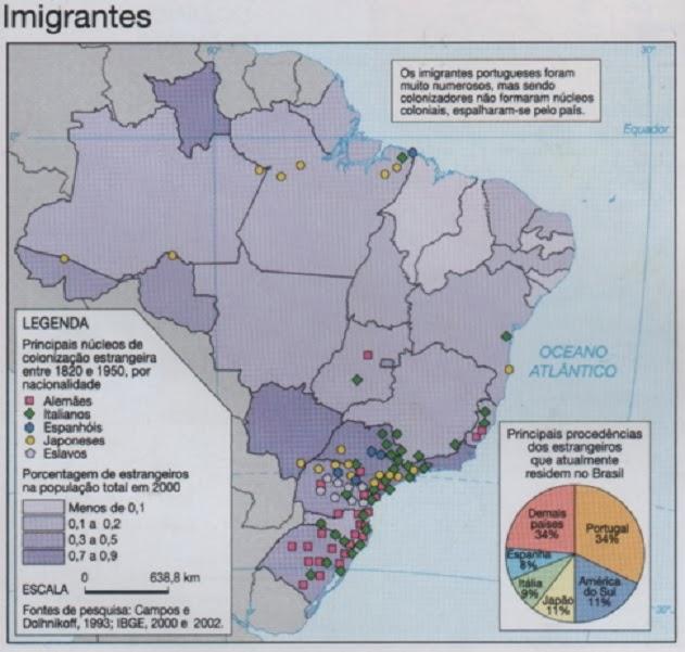 Distribuição do imigrante