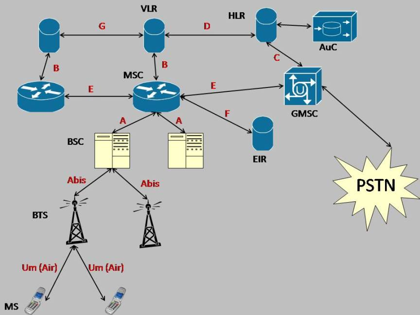 Your Mentor GSM Network Architecture