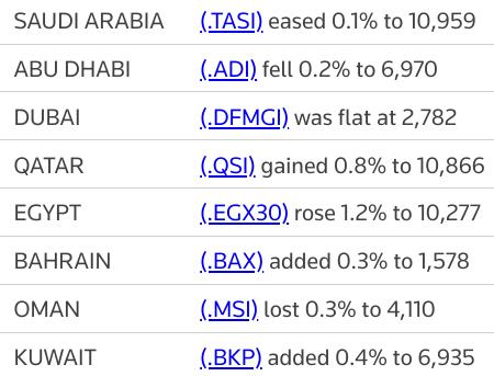 MIDEAST STOCKS #Qatar bourse gains as major Gulf markets ease | Reuters