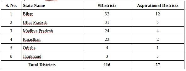 List of states, where the PM Garib Kalyan Rojgar Abhiyaan GKRA will be undertaken