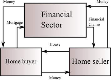 Figure: Circular flows in a home purchase