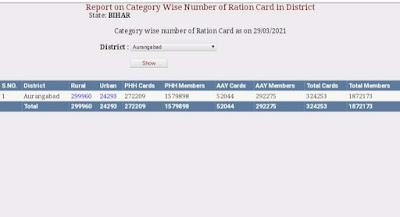 EPDS BiharRation Card List