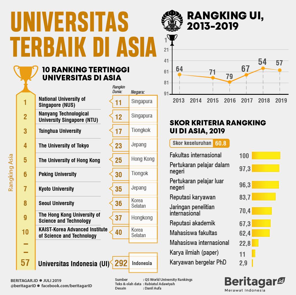 Infografis Universitas Terbaik di Asia