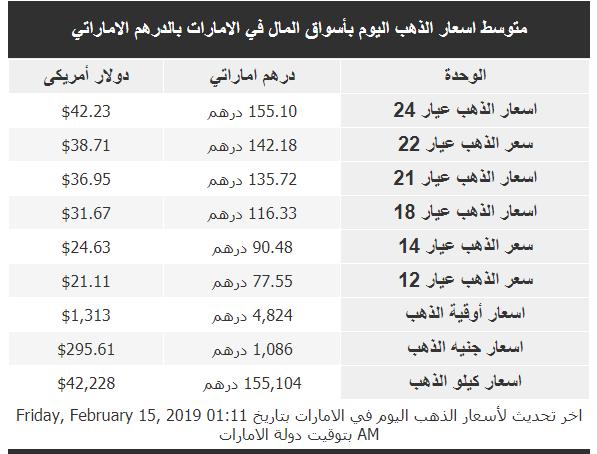 اسعار الذهب فى الإمارات بالعملة الوطنية الدرهم الإماراتي اليوم 15-2-2019