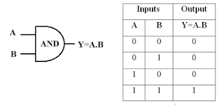 AND Gate Symbol & Truth Table