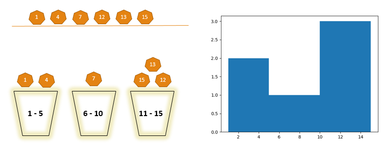 Use of Histogram with an Example
