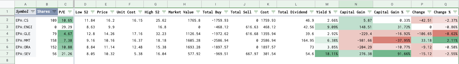 The Positions sheet: Contribution of each stock in the portfolio.