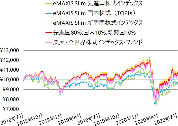 eMAXIS Slim 先進国、国内、新興国株式と楽天・全世界株式インデックス・ファンドの基準価額の推移(チャート)