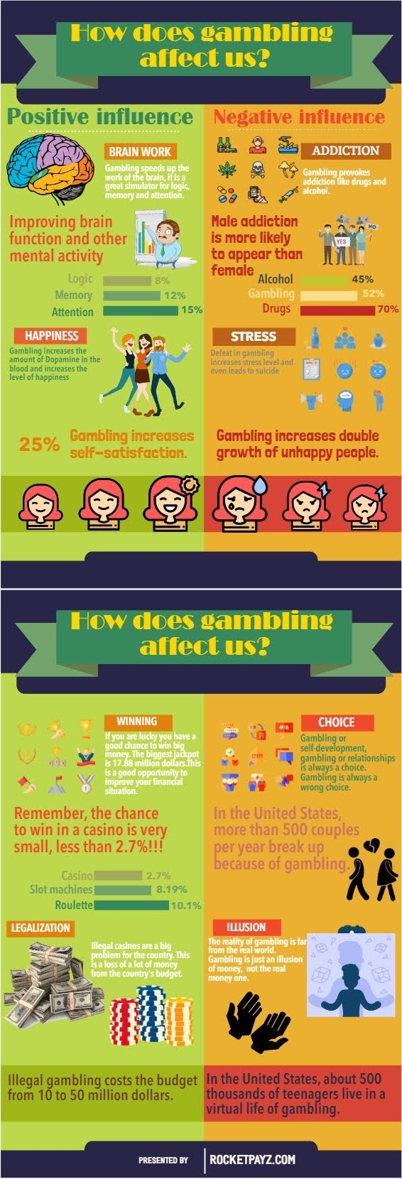 How Does Gambling Affect Us #infographic