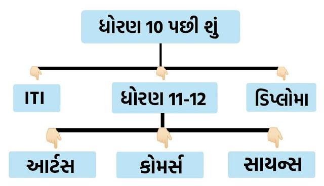Gujarat Career Guideline 2021 After 10th or 12th (કારકિર્દી માર્ગદર્શન)