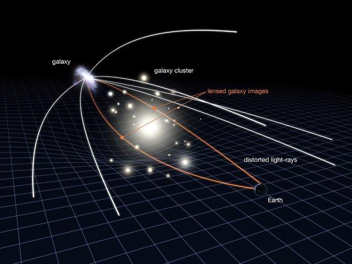 """Resultado de imagen de Herschel capta cinco galaxias mediante el efecto de lente gravitatoria"""""""