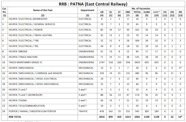 Railway Recruitment Board PATNA total 5981 Group D Vacancy CEN 2/2018