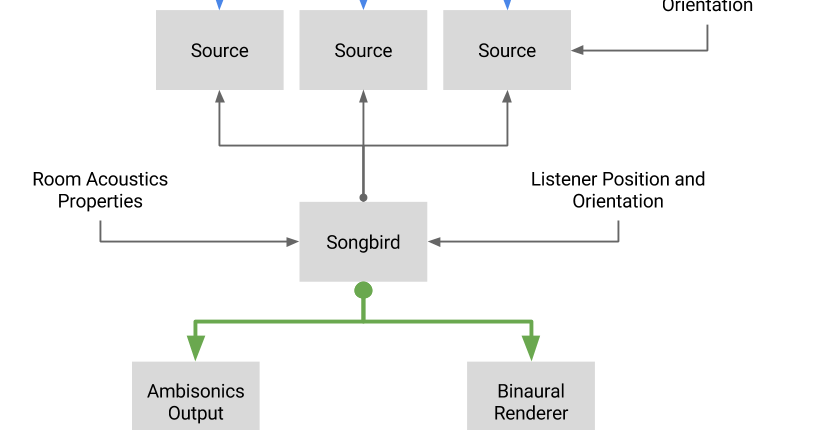 Google Developers Blog: Bringing Real-time Spatial Audio to