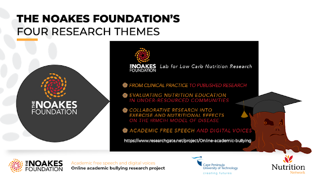 THE NOAKES FOUNDATION'S  FOUR RESEARCH THEMES