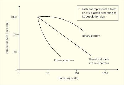 Rank_size_rule_diagram