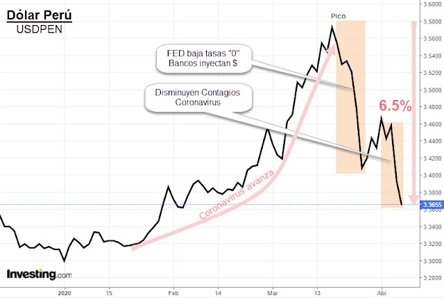 Tipo de Cambio Dólar Perú