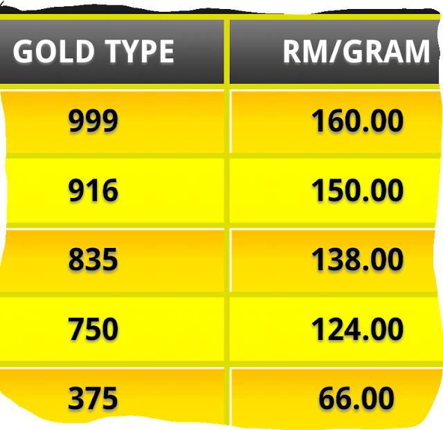 916 Gold Price In Malaysia 5 December 2017