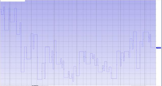 Gaan One Bar Swing Chart