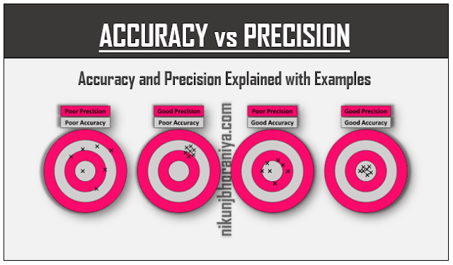Accuracy vs Precision  Explained with Examples