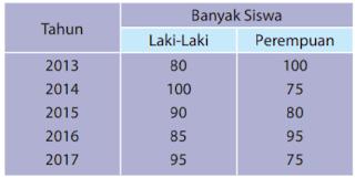 tabel banyak siswa di suatu sekolah dasar pada tahun 2013 – 2017 www.simplenews.me