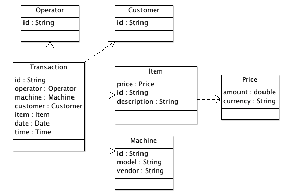Java: Developing POS (Point Of Sales) System using Java