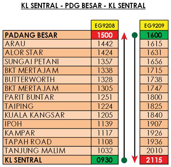 Jadual perjalanan ETS Ekspres KL Sentral - Padang Besar