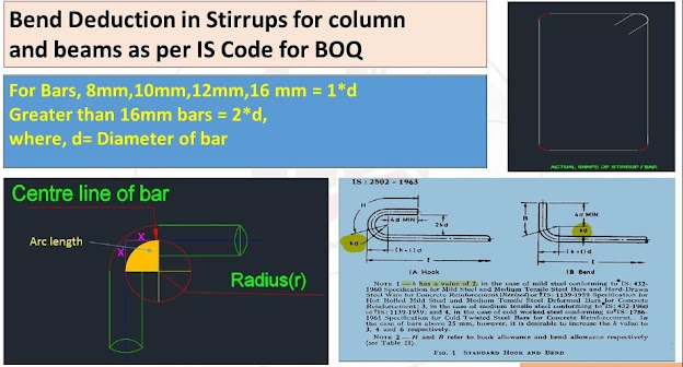 Bend deduction in stirrups for column