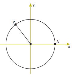 (UERJ 2019) O círculo a seguir tem o centro na origem do plano cartesiano xy e raio igual a 1. Nele, AP determina um arco de 120°.