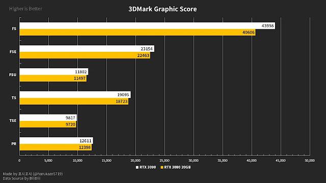 NVIDIA-GeForce-RTX-3080-20GB-vs-RTX-3090-24GB