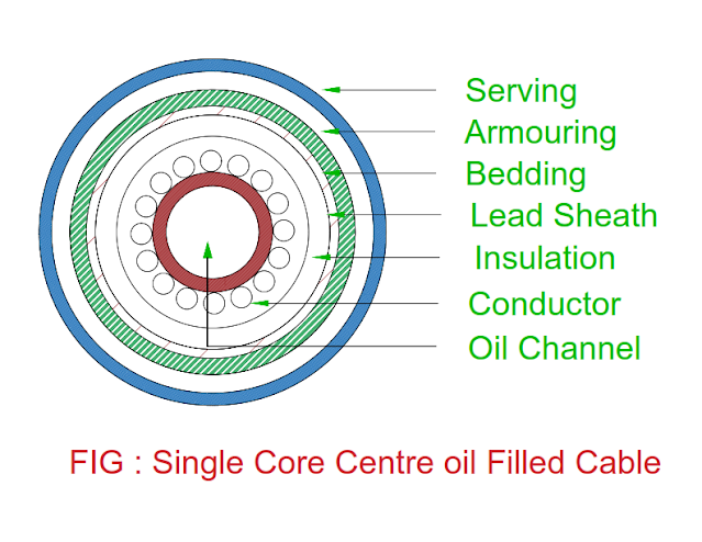 single-core-center-oil-filled-cable.png