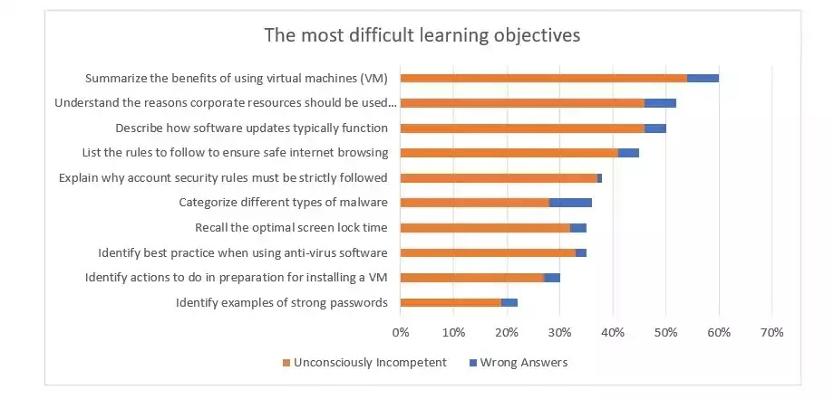 The most difficult learning objectives