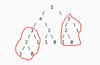 Print the Fibonacci series using recursive way with Dynamic Programming-2