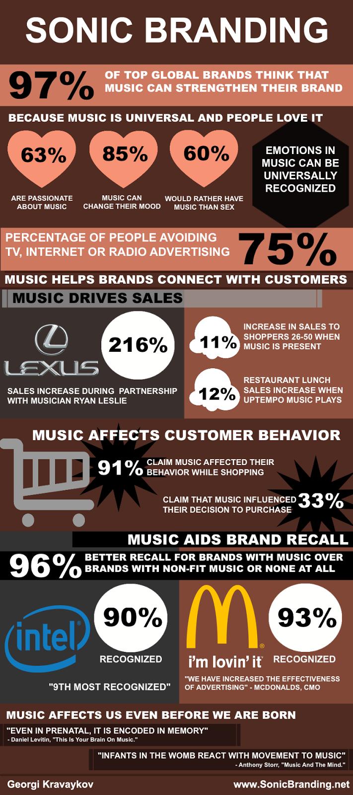 Sonic Branding Infographic