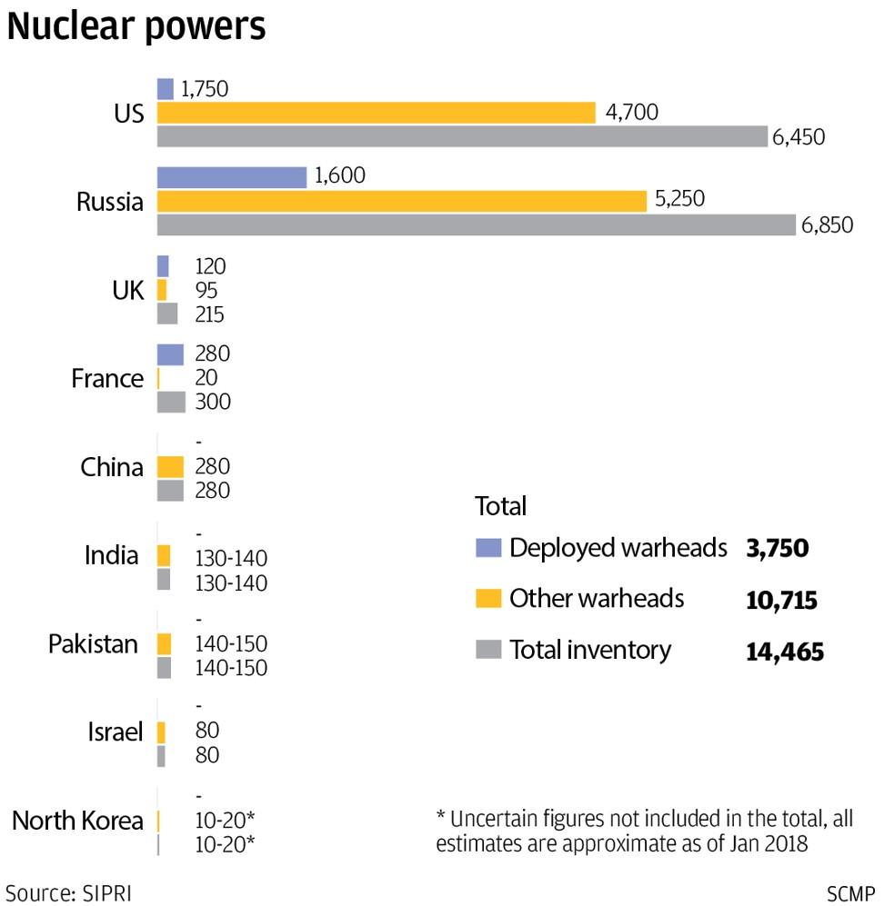 Ядерные арсеналы мира