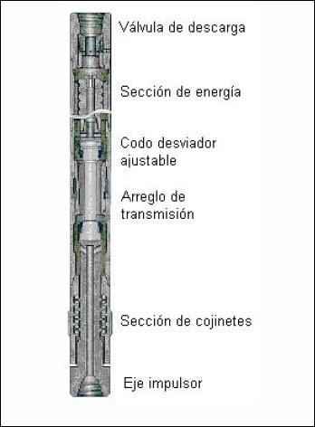 Sección transversal de un motor de fondo