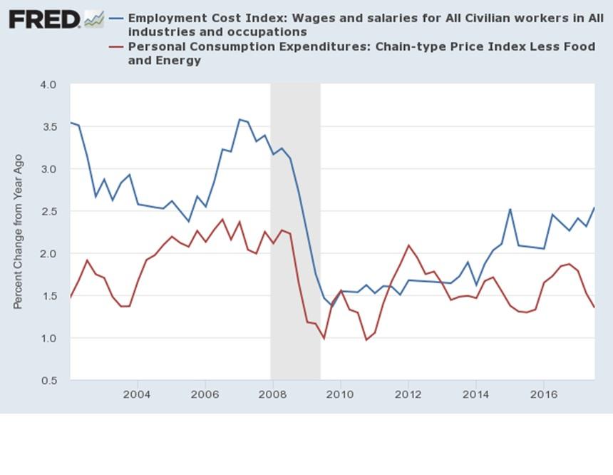 Economist's View: Unemployment