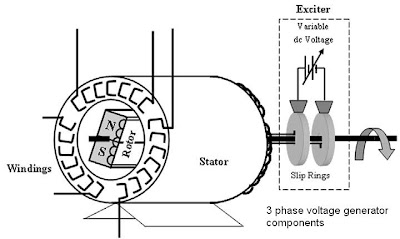 Electrical engineering course: three phase power generator
