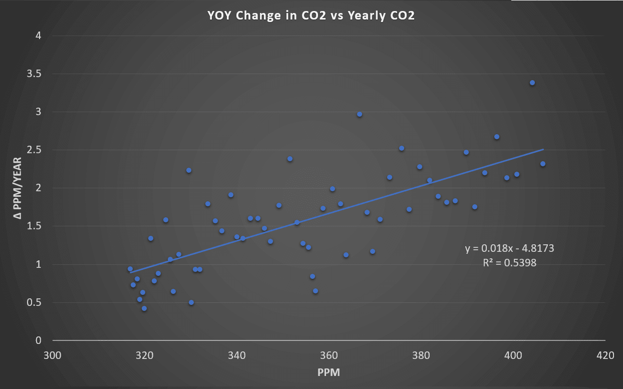 co2 increases exponentially