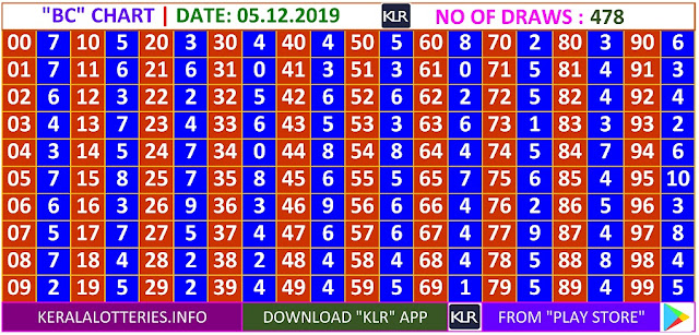 Kerala Lottery Winning Number Daily Trending Ans Pending  BC  chart  on 05.12.2019