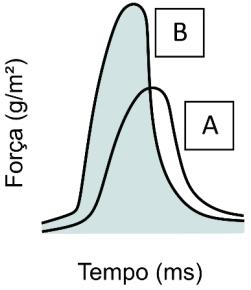 USP 2021: A figura mostra o registro de uma contração e de um relaxamento ventricular em uma condição controle (A) e em uma condição de estimulação do sistema nervoso simpático (B)