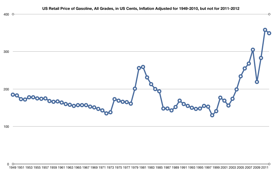 Diatribes of Jay: Graphical Extrapolation of Gasoline