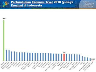 <b>BPS Rilis Pertumbuhan Ekonomi NTB Triwulan I 2018 Berada di Urutan Paling Bontot</b>
