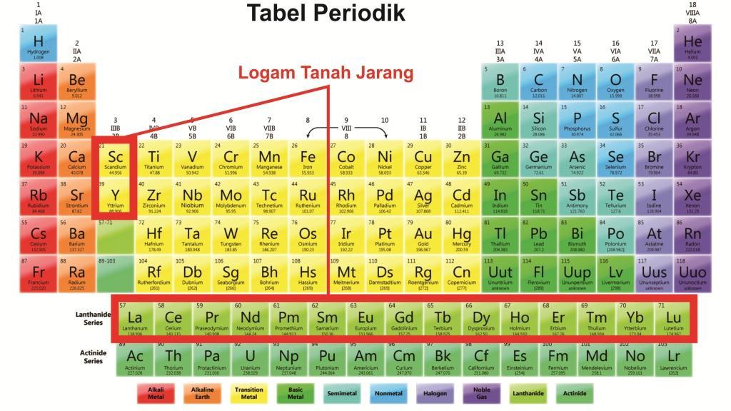 LOGAM TANAH JARANG EPUB