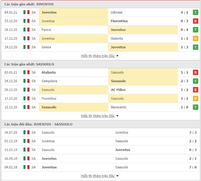 Nhận định bóng đá Juventus vs Sassuolo, 02h45 ngày 11/1-Serie A Juve