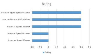 Urutan nilai dari tertinggi ke terendah dari Aplikasi Android yang Dapat Mempercepat Koneksi berdasarkan rating